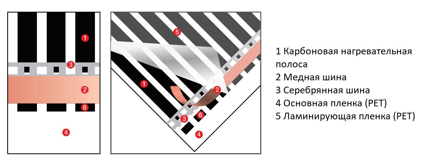 Состав инфракрасного пленочного теплого пола Q-Term
