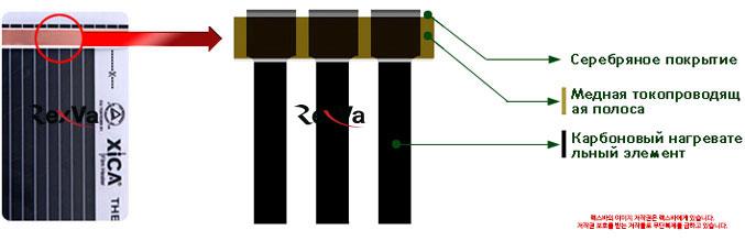 Инфракрасная пленка RexVa XiCA основные элементы